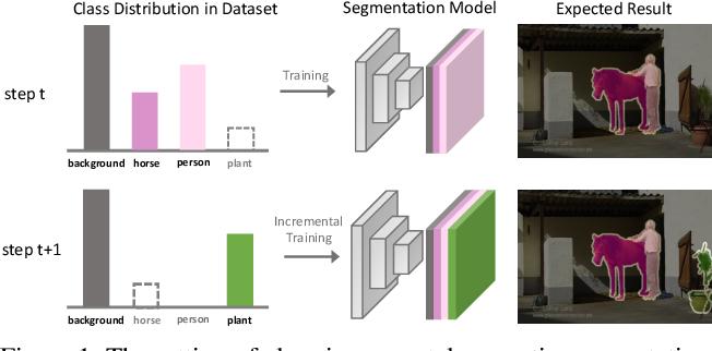 Figure 1 for Half-Real Half-Fake Distillation for Class-Incremental Semantic Segmentation
