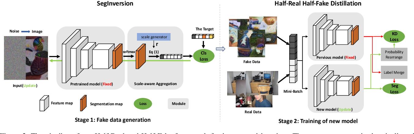 Figure 3 for Half-Real Half-Fake Distillation for Class-Incremental Semantic Segmentation