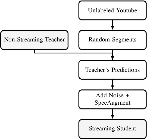 Figure 1 for Improving Streaming Automatic Speech Recognition With Non-Streaming Model Distillation On Unsupervised Data