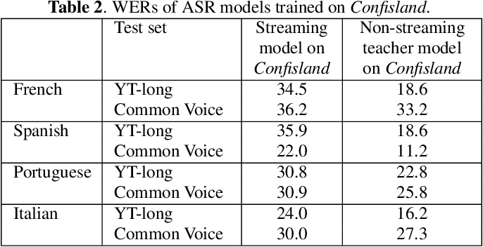 Figure 3 for Improving Streaming Automatic Speech Recognition With Non-Streaming Model Distillation On Unsupervised Data