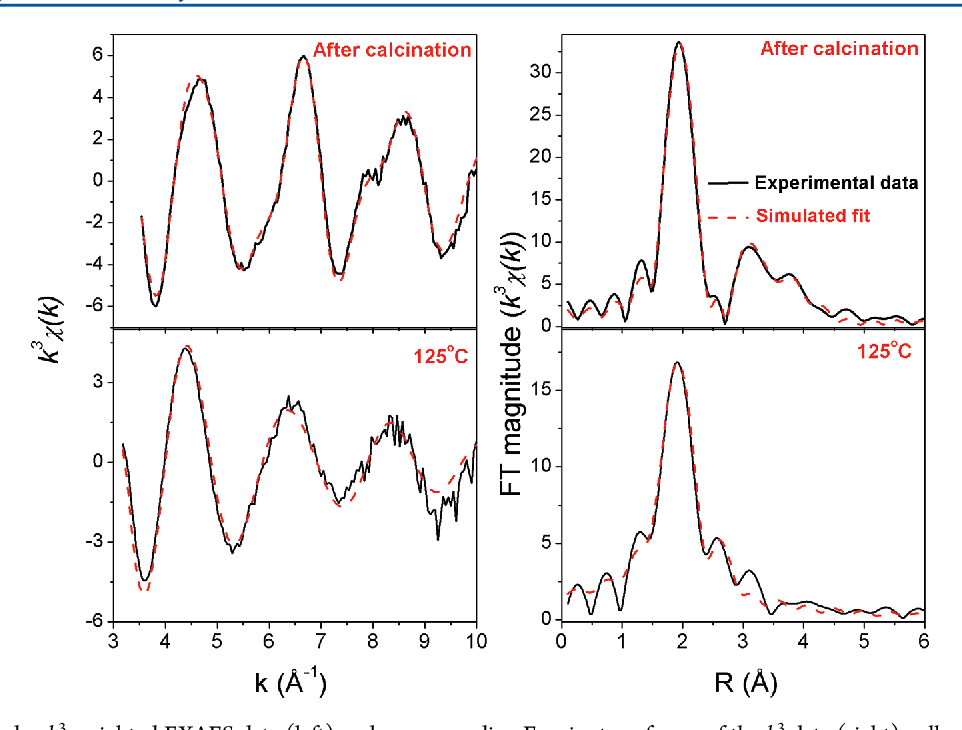Figure 6. In situ Cu K-edge k3-weighted EXAFS data (left) and corresponding Fourier transforms of the k3 data (right) collected on Cu-SSZ-13 after calcination and at 125 °C under NH3-SCR conditions. Black solid lines represent experimental data and red dashed lines represent the simulated fits.
