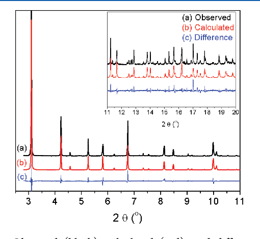 Figure 9. Observed (black), calculated (red), and difference (blue) patterns obtained from the Rietveld refinement of X-ray diffraction collected on Cu-SSZ-13 under SCR reaction conditions at 300 °C. The pattern has been magnified for clarification (inset) between 11 and 20 2θ. X-ray synchrotron radiation λ = 0.50117 Å; space group, R3̅m; refined unit cell, a = b = 13.530 Å, c = 14.792 Å; vol, 2345.2 Å3.