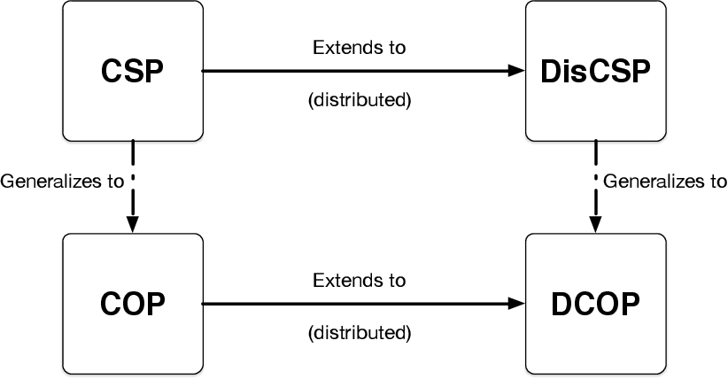 Figure 3 for Distributed Constraint Optimization Problems and Applications: A Survey