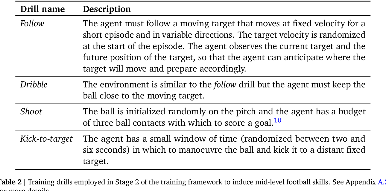 Figure 4 for From Motor Control to Team Play in Simulated Humanoid Football