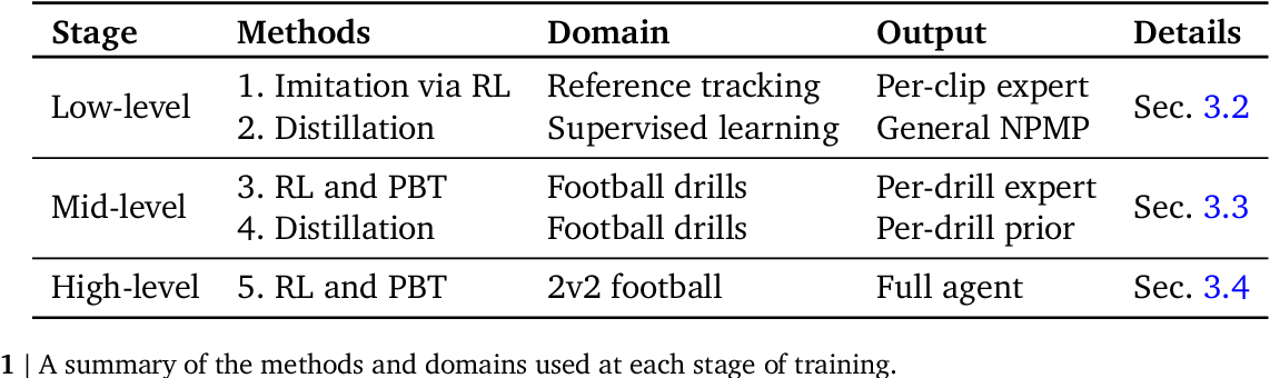 Figure 2 for From Motor Control to Team Play in Simulated Humanoid Football