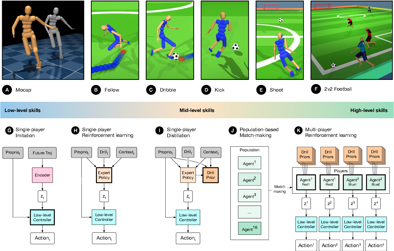 Figure 3 for From Motor Control to Team Play in Simulated Humanoid Football