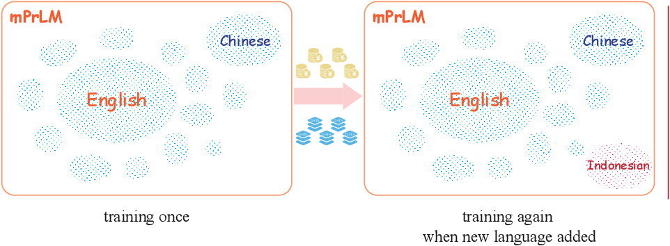 Figure 1 for Cross-lingual Transferring of Pre-trained Contextualized Language Models