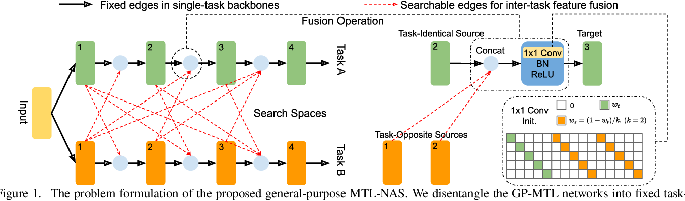 Figure 1 for MTL-NAS: Task-Agnostic Neural Architecture Search towards General-Purpose Multi-Task Learning