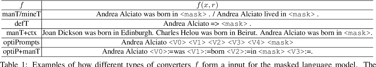 Figure 2 for An Empirical Study on Few-shot Knowledge Probing for Pretrained Language Models