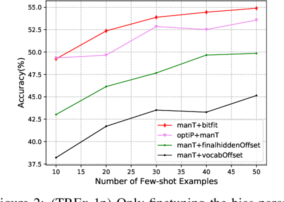 Figure 4 for An Empirical Study on Few-shot Knowledge Probing for Pretrained Language Models