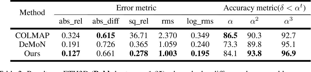 Figure 3 for DeepSFM: Structure From Motion Via Deep Bundle Adjustment