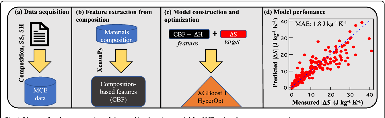 Figure 1 for Machine Learning Guided Discovery of Gigantic Magnetocaloric Effect in HoB$_{2}$ Near Hydrogen Liquefaction Temperature
