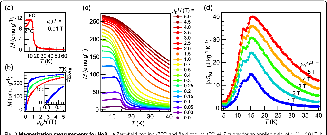 Figure 3 for Machine Learning Guided Discovery of Gigantic Magnetocaloric Effect in HoB$_{2}$ Near Hydrogen Liquefaction Temperature