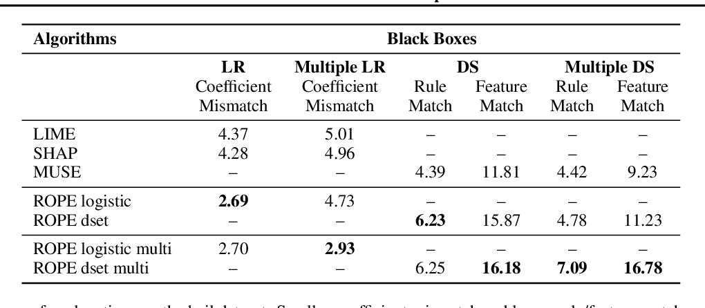 Figure 3 for Robust and Stable Black Box Explanations