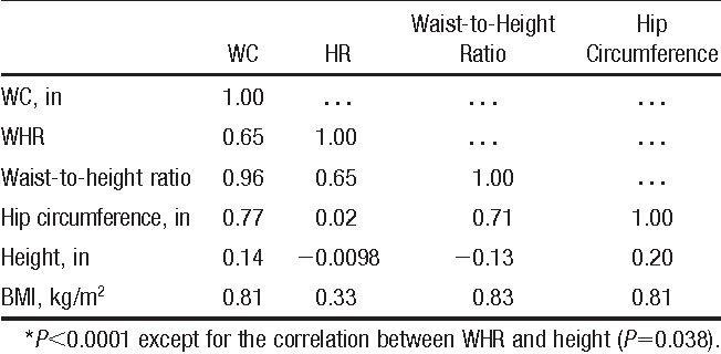 Table 2. Correlations* of WC, WHR, Waist-to Height Ratio, Hip Circumference, Height, and BMI