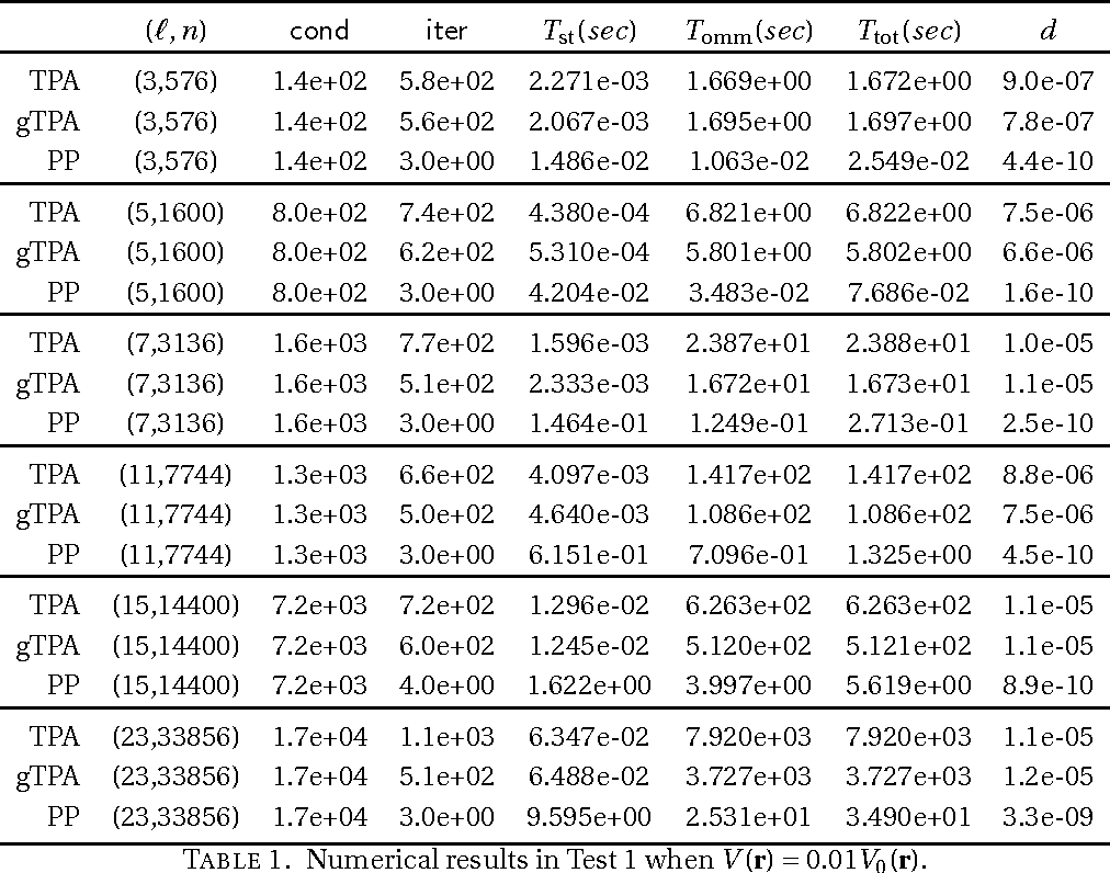 PDF] Preconditioning Orbital Minimization Method for