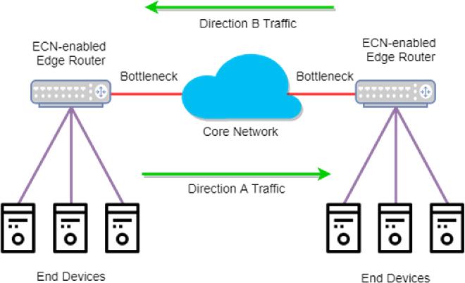 Figure 1 for Intelligent Active Queue Management Using Explicit Congestion Notification