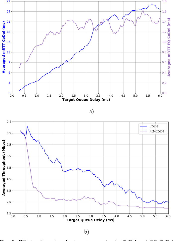Figure 2 for Intelligent Active Queue Management Using Explicit Congestion Notification
