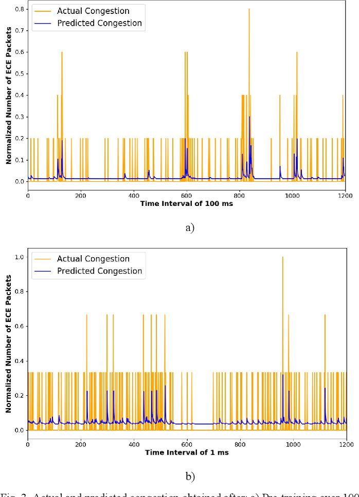 Figure 3 for Intelligent Active Queue Management Using Explicit Congestion Notification