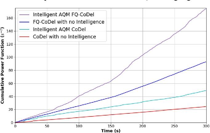 Figure 4 for Intelligent Active Queue Management Using Explicit Congestion Notification