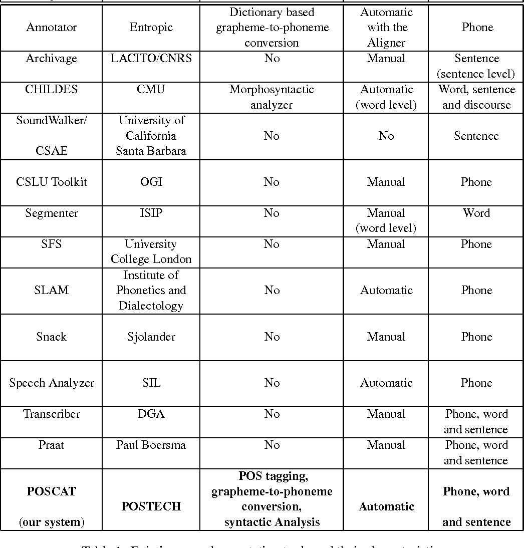 Table 1 from POSCAT: A Morpheme-based Speech Corpus