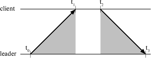 Figure 4 for Wireless Software Synchronization of Multiple Distributed Cameras