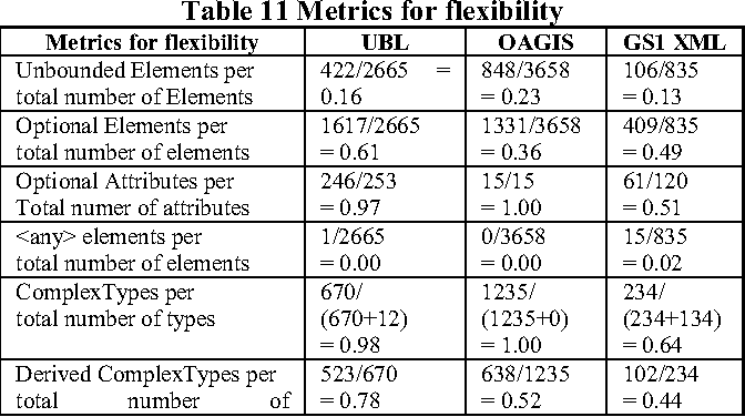 Comparing Information Models in XML-based e-Business Standards -- A