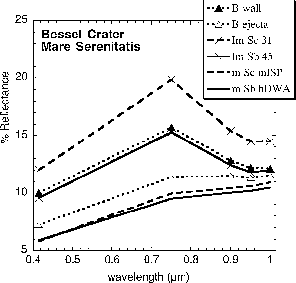 FIG. 10. Five-band Clementine spectra for locations within Bessel crater shown in Fig. 9. The spectral properties of Bessel ejecta (B ejecta) and wall materials (B wall) confirm the excavation of a higher titanium unit similar to mature and immature Serenitatis border (Sb) basalts, respectively. The spectra sampled from Bessel crater have standard deviations of less than 0.4% reflectance at all wavelengths.
