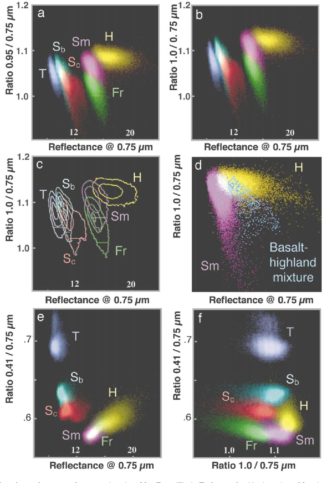 FIG. 4. Scatter plots of spectral parameters for mare study regions: Mare Tranquillitatis (T), the central and border regions of Serenitatis (Sc and Sb), Lacus Somniorum (Sm), and Mare Frigoris (Fr). For comparison, Highland materials (H) from an area near Lacus Somniorum are also included. A root stretch is used to enhance the visibility of less abundant immature materials. (a) Mafic absorption (0.95/0.75-µm ratio) vs albedo (0.75-µm reflectance). (b) Mafic absorption (1.0/0.75-µm ratio) vs albedo (0.75-µm reflectance). (c) Contoured scatter plot of the data in (b) to show the relative density each cloud. The 6% volume threshold used to identify immature craters is shown as a solid line across each mare unit. Contours occur at relative densities of 1, 10, 40, and 80% of the maximum density value. (d) Subset of scatter plot (b) with additional spectral properties of a 3.5-km Somniorum crater (blue) that exhibits vertical excavation of highland materials mixed with local basalts. (e) 0.41/0.75-µm ratio vs 0.75-µm reflectance. High titanium mare basalts from within Tranquillitatis are in the upper left. (f) 0.41/0.75-µm ratio vs mafic absorption ratio commonly used for standard false color composites of Clementine and Galileo images to distinguish different units.