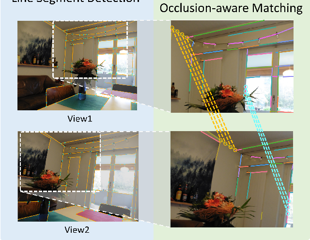 Figure 1 for SOLD2: Self-supervised Occlusion-aware Line Description and Detection