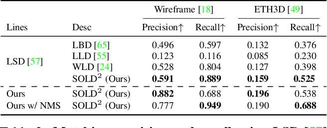Figure 4 for SOLD2: Self-supervised Occlusion-aware Line Description and Detection