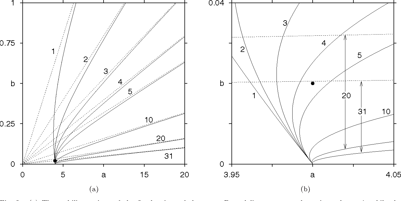 Multistability phase diagrams and statistical properties of the figure 2 ccuart Images