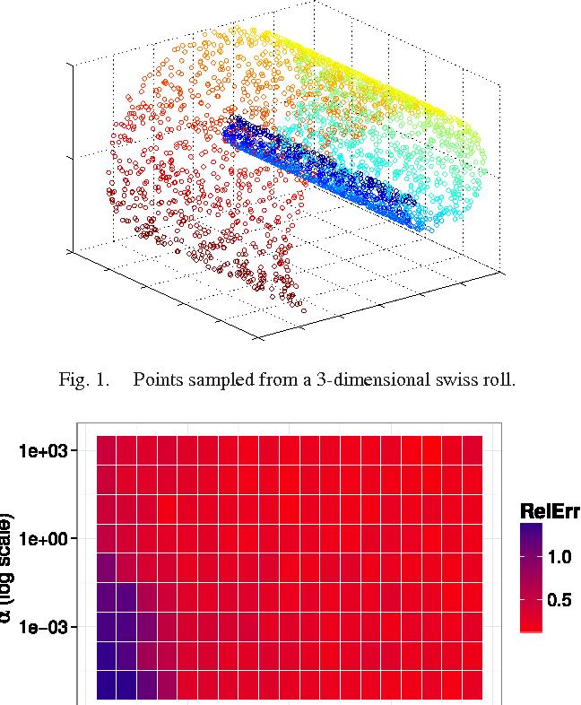 Figure 1 for Laplacian Eigenmaps from Sparse, Noisy Similarity Measurements