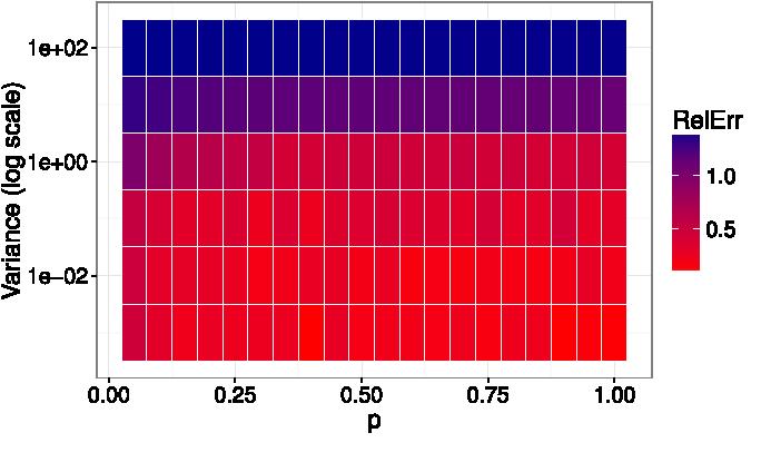 Figure 2 for Laplacian Eigenmaps from Sparse, Noisy Similarity Measurements