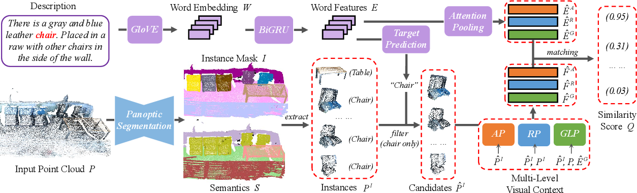 Figure 3 for InstanceRefer: Cooperative Holistic Understanding for Visual Grounding on Point Clouds through Instance Multi-level Contextual Referring