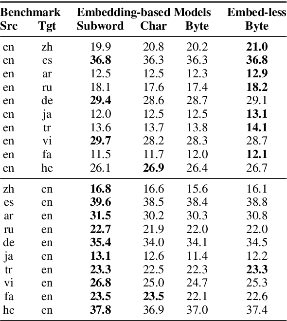 Figure 4 for Neural Machine Translation without Embeddings