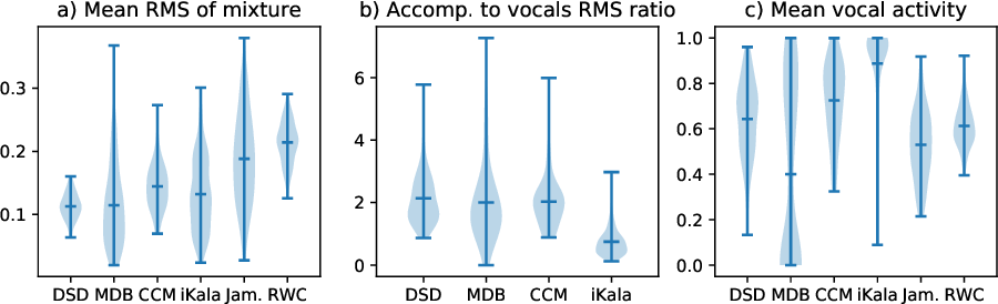 Figure 3 for Jointly Detecting and Separating Singing Voice: A Multi-Task Approach