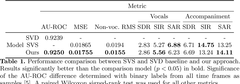 Figure 2 for Jointly Detecting and Separating Singing Voice: A Multi-Task Approach