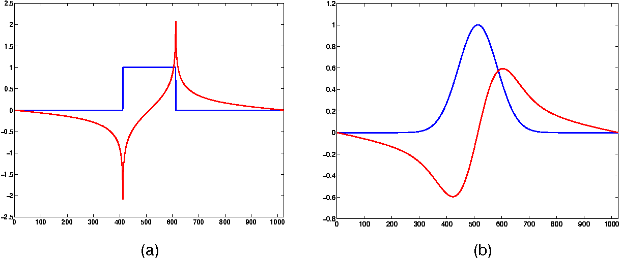 Figure 1 for On the Hilbert transform of wavelets