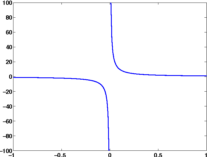 Figure 2 for On the Hilbert transform of wavelets