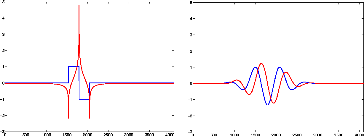 Figure 3 for On the Hilbert transform of wavelets