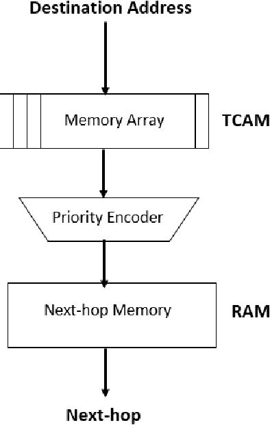 PDF] MicroCuckoo Hash Engine for High-Speed IP Lookup