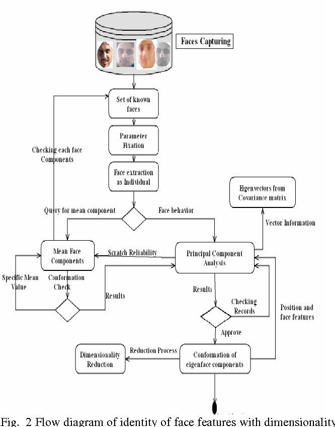 Figure 2 From Global Security Using Human Face Understanding Under