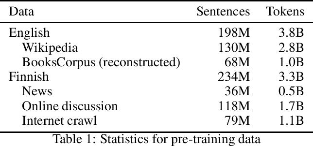 Figure 1 for Towards Fully Bilingual Deep Language Modeling