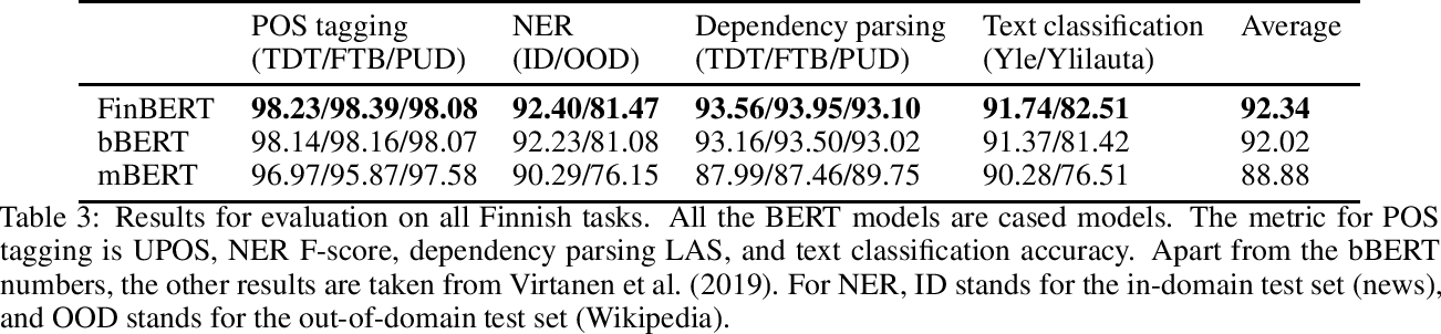 Figure 3 for Towards Fully Bilingual Deep Language Modeling