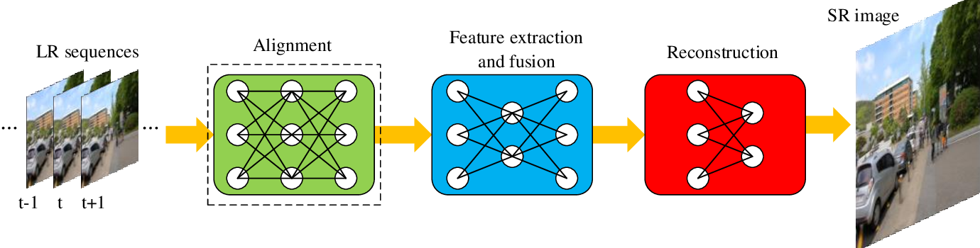 Figure 1 for Video Super Resolution Based on Deep Learning: A comprehensive survey
