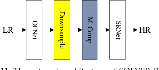 Figure 2 for Video Super Resolution Based on Deep Learning: A comprehensive survey