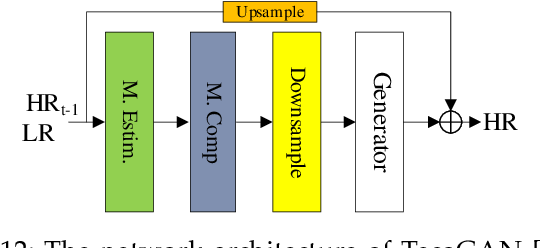 Figure 3 for Video Super Resolution Based on Deep Learning: A comprehensive survey