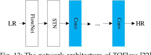 Figure 4 for Video Super Resolution Based on Deep Learning: A comprehensive survey