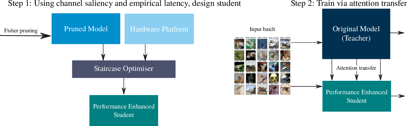 Figure 3 for HAKD: Hardware Aware Knowledge Distillation